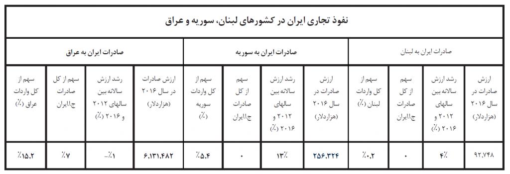 نفوذ تجاری ایران