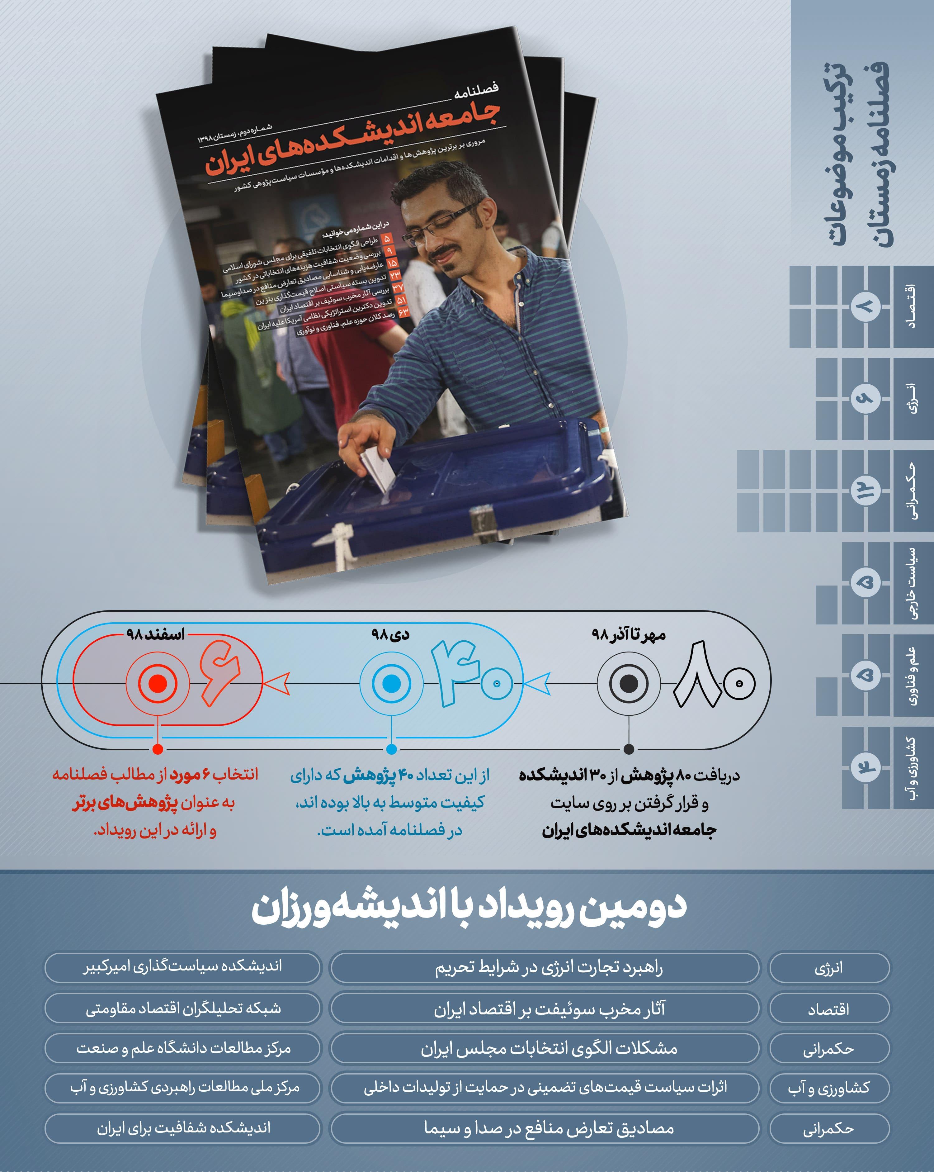 آمار جامعه اندیشکده های ایران در خصوص دومین رویداد با اندیشه ورزان